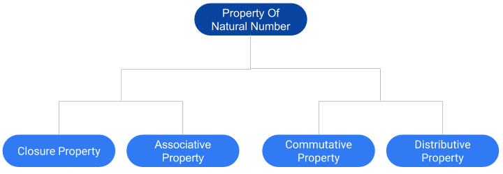 property of Natural Number