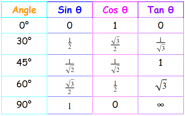 Trigonometry Formulas For Class 10