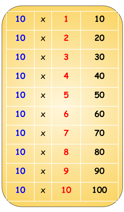 10 Table chart