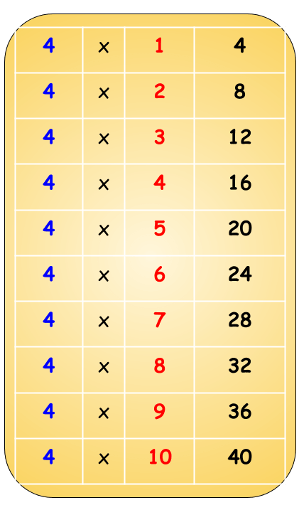4 table chart up to 10 times