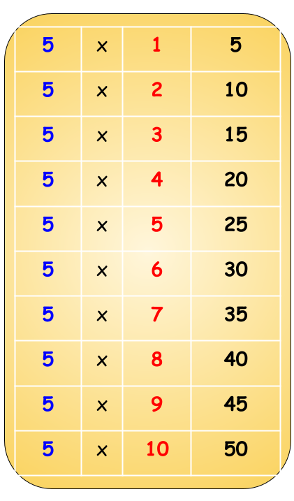 5 table chart