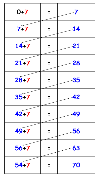 7 Times table tricks chart