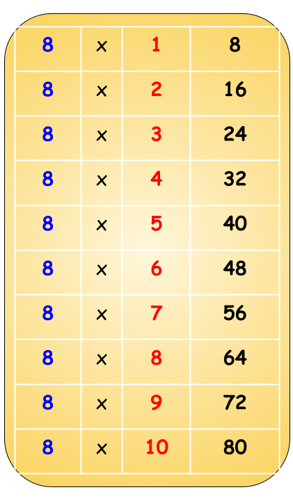 8 Table chart