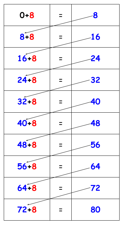 8 Times table tricks chart