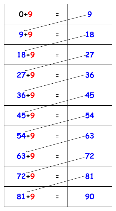 9 Times table tricks chart