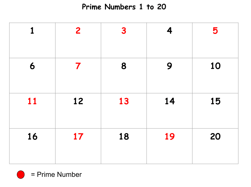 Prime Numbers 1 to 20