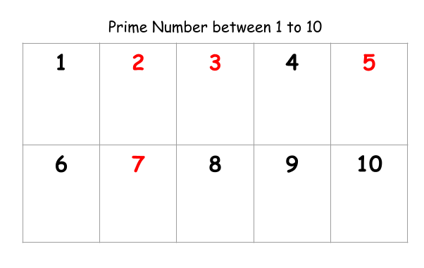 Prime numbers 1 to 10