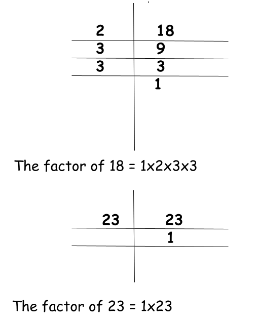 Coprime Numbers Definition, Properties, Examples With PDF Download 12