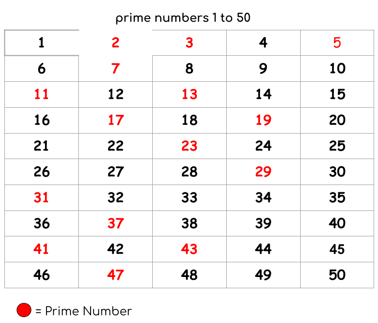 prime numbers 1 to 50